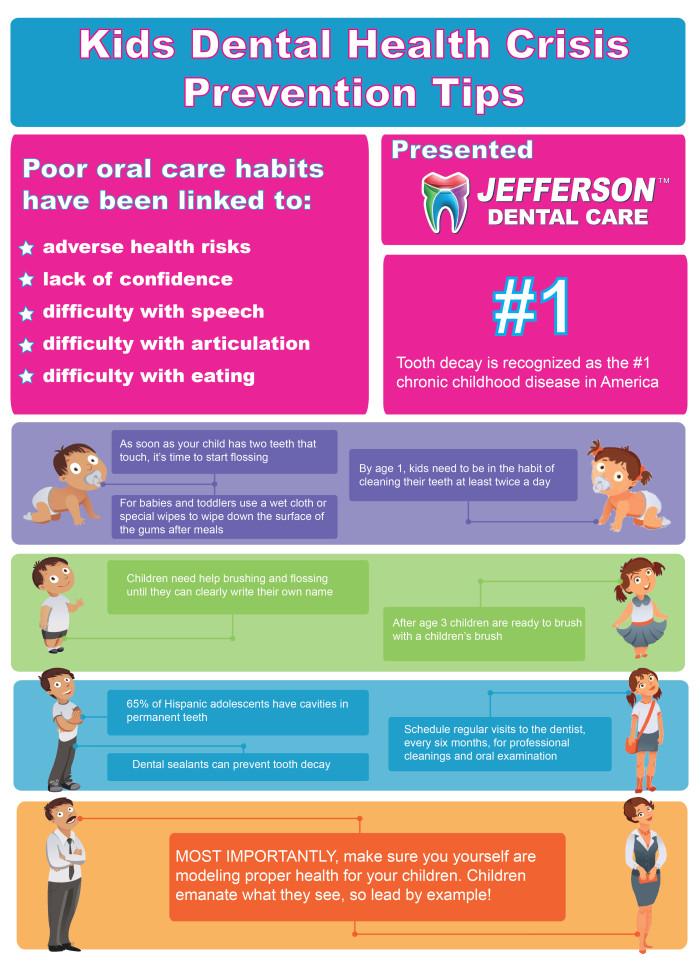 Dental Habits